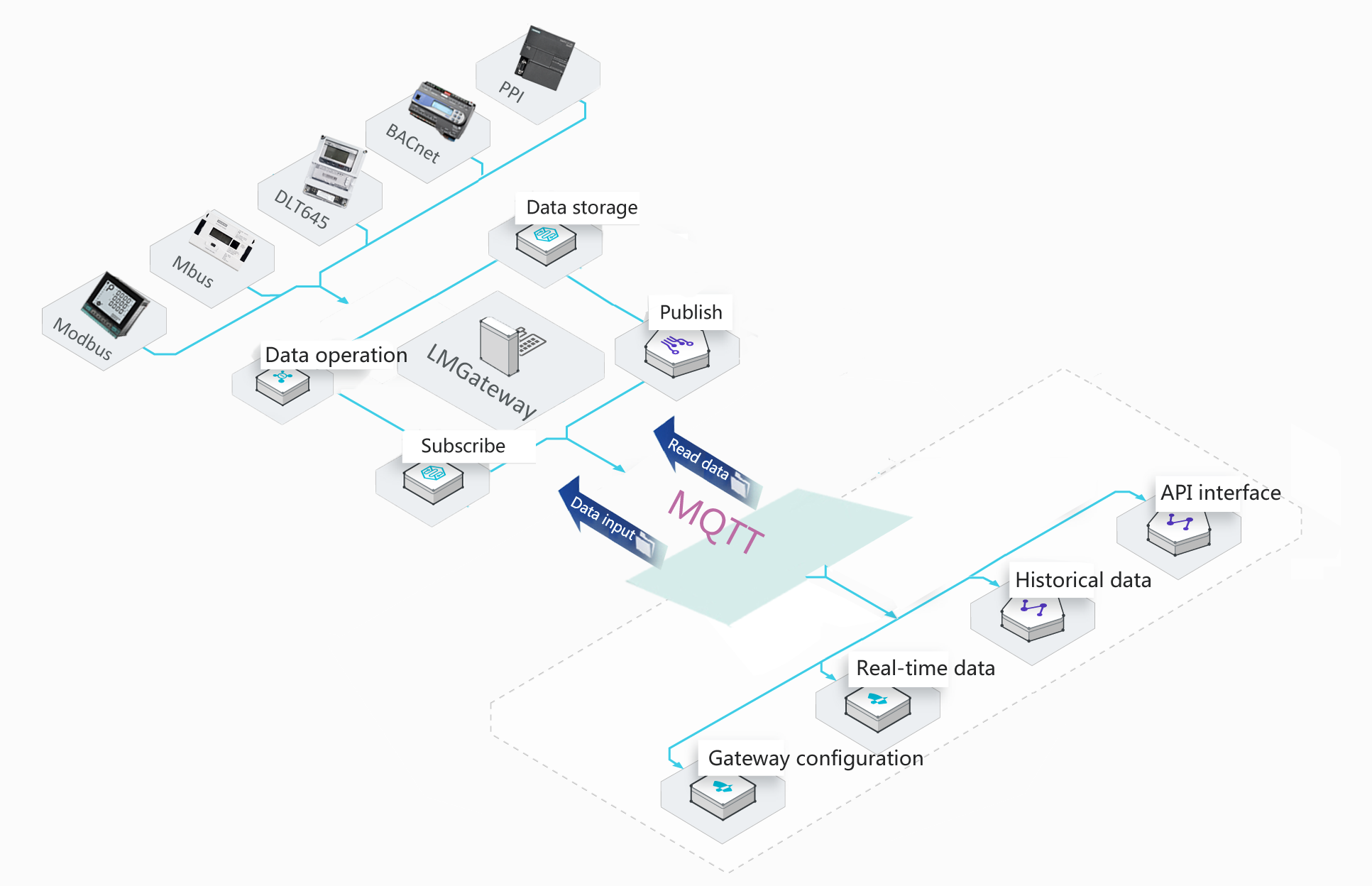 MQTT Gateway-LMGateway